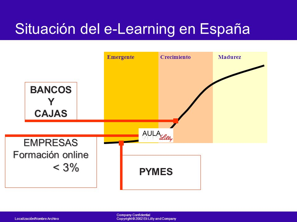 Localización/Nombre Archivo Company Confidential Copyright © 2002 Eli Lilly and Company Situación del e-Learning en España EmergenteCrecimientoMadurez Tendencia al Blended Learning