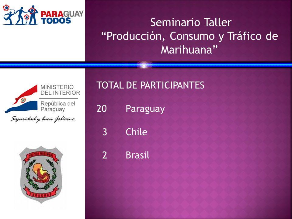 Seminario Taller Producción, Consumo y Tráfico de Marihuana TOTAL DE PARTICIPANTES 20Paraguay 3 Chile 2Brasil