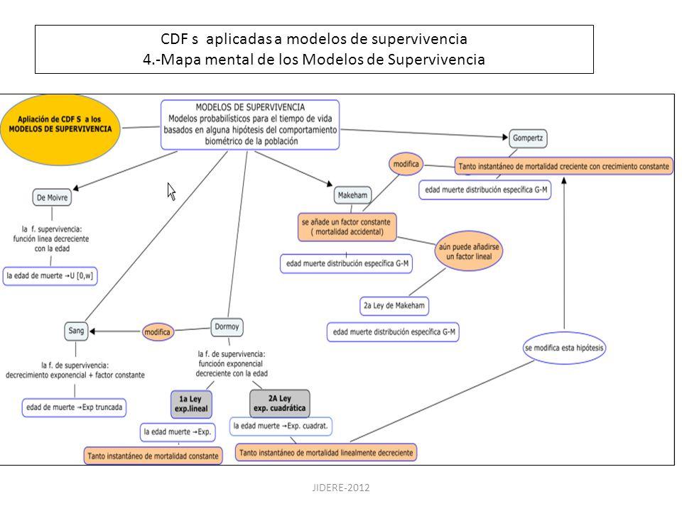 JIDERE-2012 CDF s aplicadas a modelos de supervivencia 4.-Mapa mental de los Modelos de Supervivencia