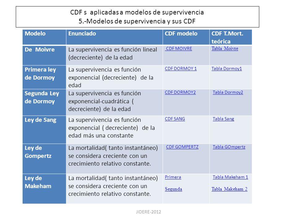 JIDERE-2012 CDF s aplicadas a modelos de supervivencia 5.-Modelos de supervivencia y sus CDF ModeloEnunciadoCDF modeloCDF T.Mort. teórica De MoivreLa