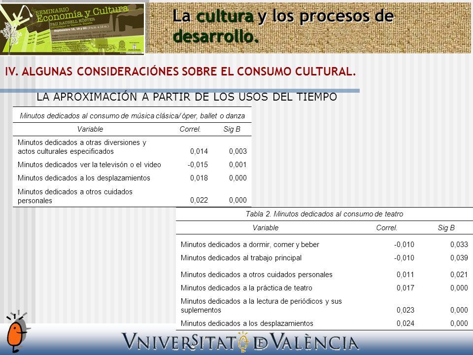 La cultura y los procesos de desarrollo. IV. ALGUNAS CONSIDERACIÓNES SOBRE EL CONSUMO CULTURAL. LA APROXIMACIÓN A PARTIR DE LOS USOS DEL TIEMPO Minuto