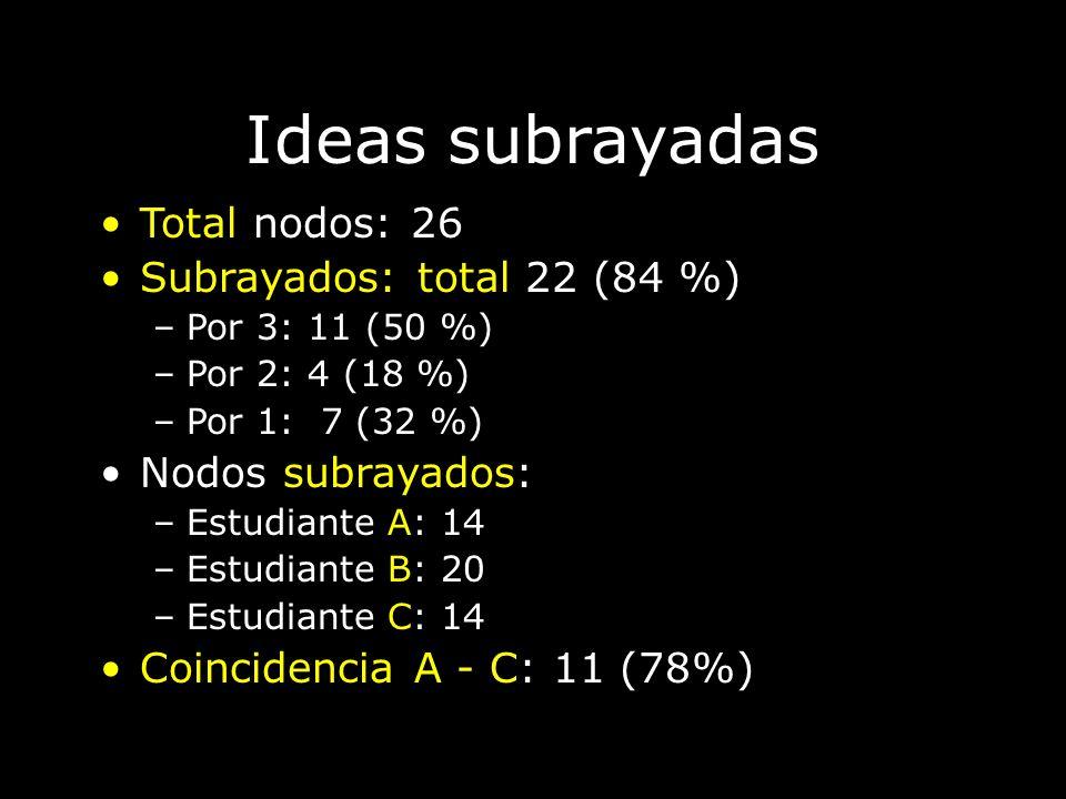 Ideas subrayadas Total nodos: 26 Subrayados: total 22 (84 %) –Por 3: 11 (50 %) –Por 2: 4 (18 %) –Por 1: 7 (32 %) Nodos subrayados: –Estudiante A: 14 –
