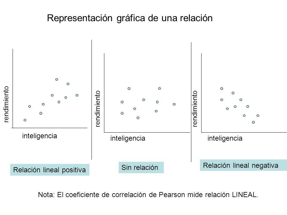 Representación gráfica de una relación inteligencia rendimiento inteligencia Relación lineal positiva Relación lineal negativa Sin relación Nota: El c