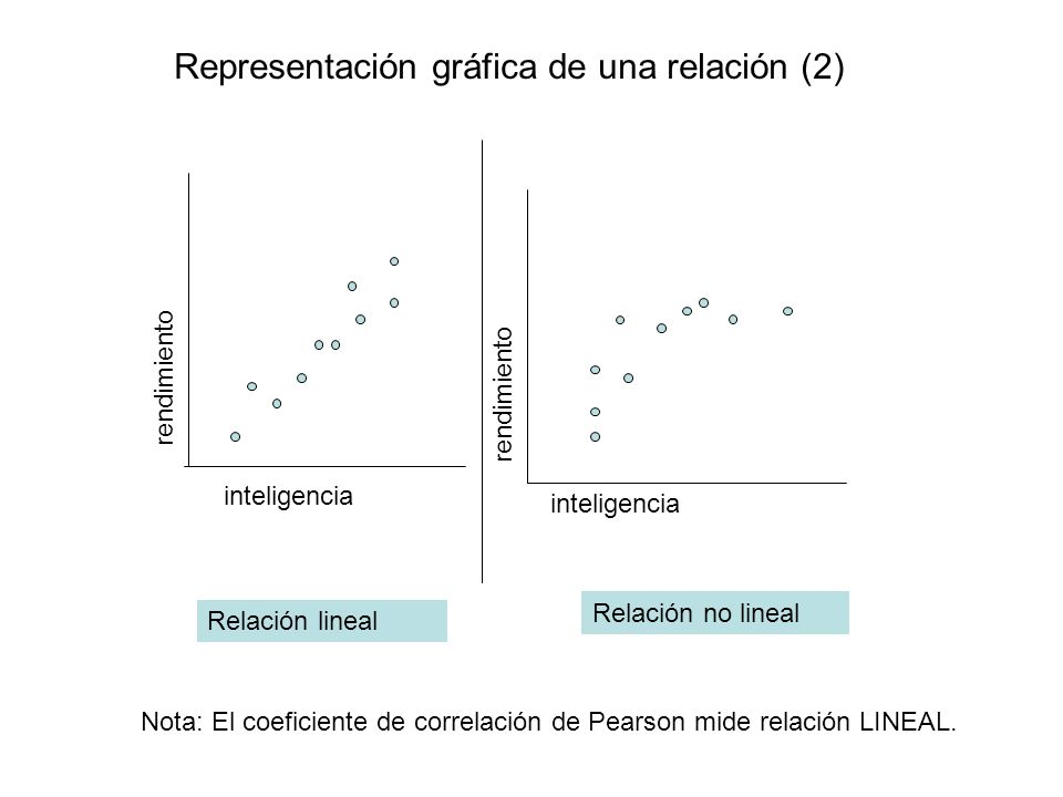 Representación gráfica de una relación (2) rendimiento inteligencia Relación lineal Relación no lineal Nota: El coeficiente de correlación de Pearson