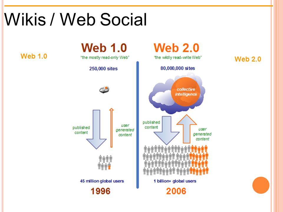 Wikis / Web Social Web 1.0 Sobre todo sólo lectura Web 2.0 Lectura Escritura