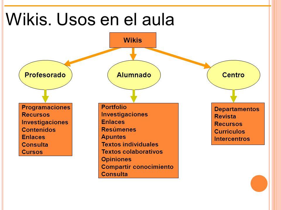 Wikis. Usos en el aula Wikis Programaciones Recursos Investigaciones Contenidos Enlaces Consulta Cursos Portfolio Investigaciones Enlaces Resúmenes Ap