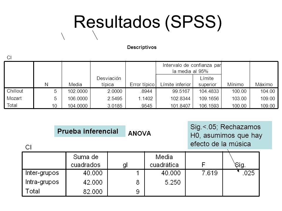 Resultados (SPSS) Prueba inferencial Sig.<.05; Rechazamos H0, asumimos que hay efecto de la música