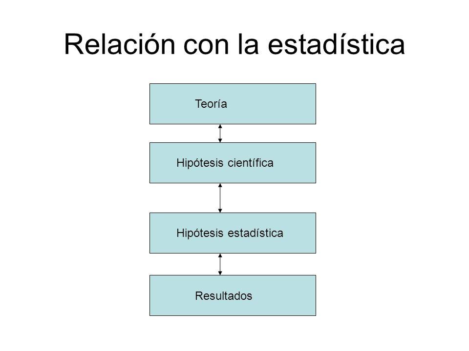 Relación con la estadística Teoría Hipótesis científica Hipótesis estadística Resultados