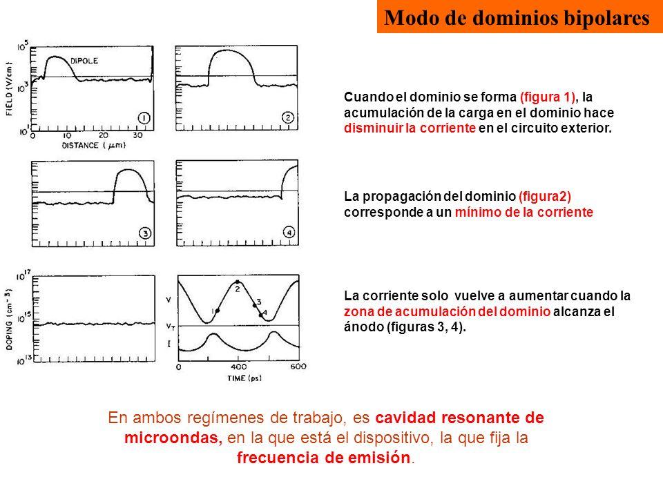 Modo de dominios bipolares Cuando el dominio se forma (figura 1), la acumulación de la carga en el dominio hace disminuir la corriente en el circuito