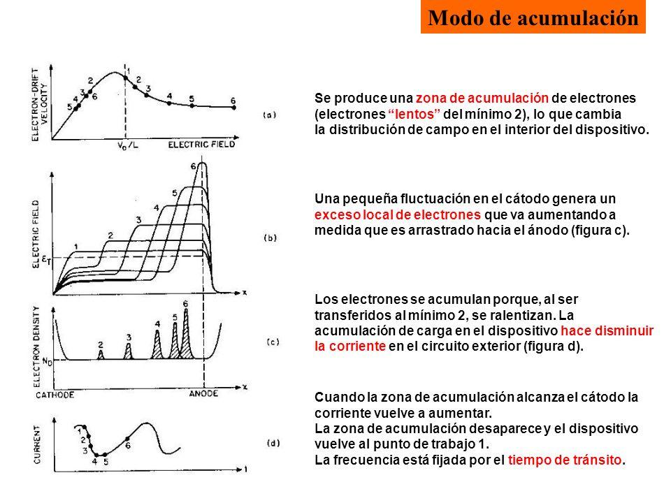 Modo de acumulación Se produce una zona de acumulación de electrones (electrones lentos del mínimo 2), lo que cambia la distribución de campo en el in
