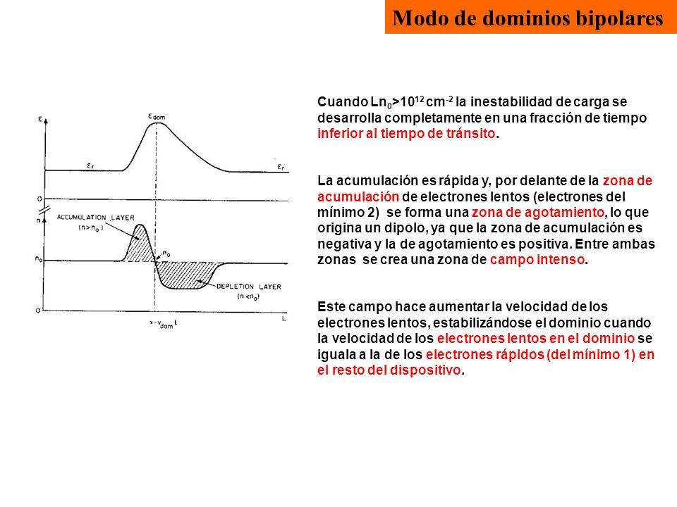 Modo de dominios bipolares Cuando Ln 0 >10 12 cm -2 la inestabilidad de carga se desarrolla completamente en una fracción de tiempo inferior al tiempo