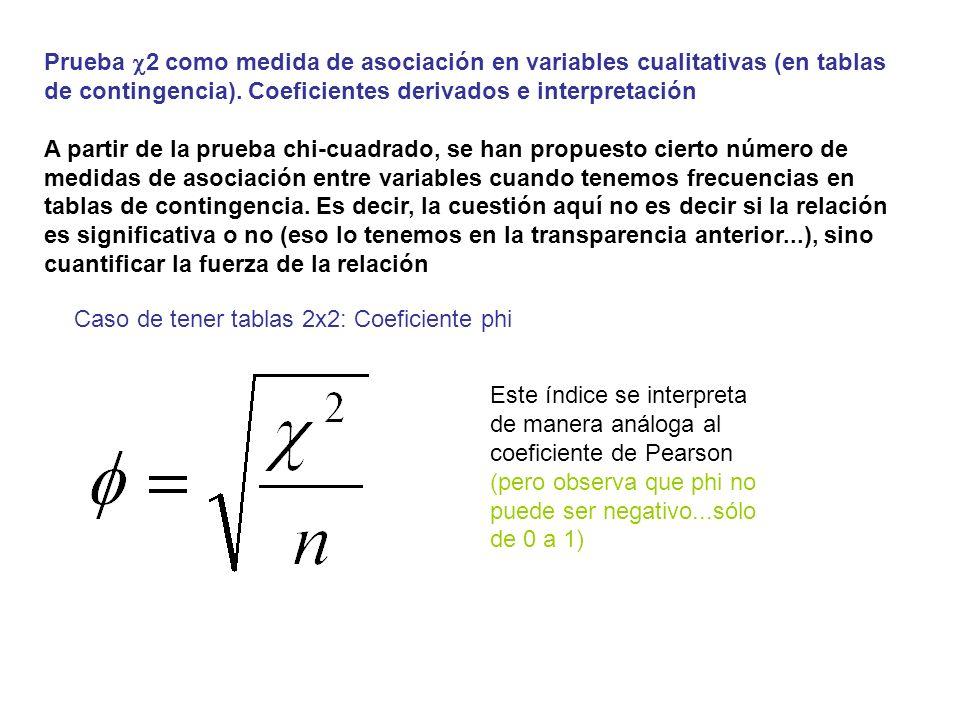 Prueba 2 como medida de asociación: Coeficientes derivados e interpretación Este índice se interpreta análogamente al índice de Pearson (excepto por el tema del signo).