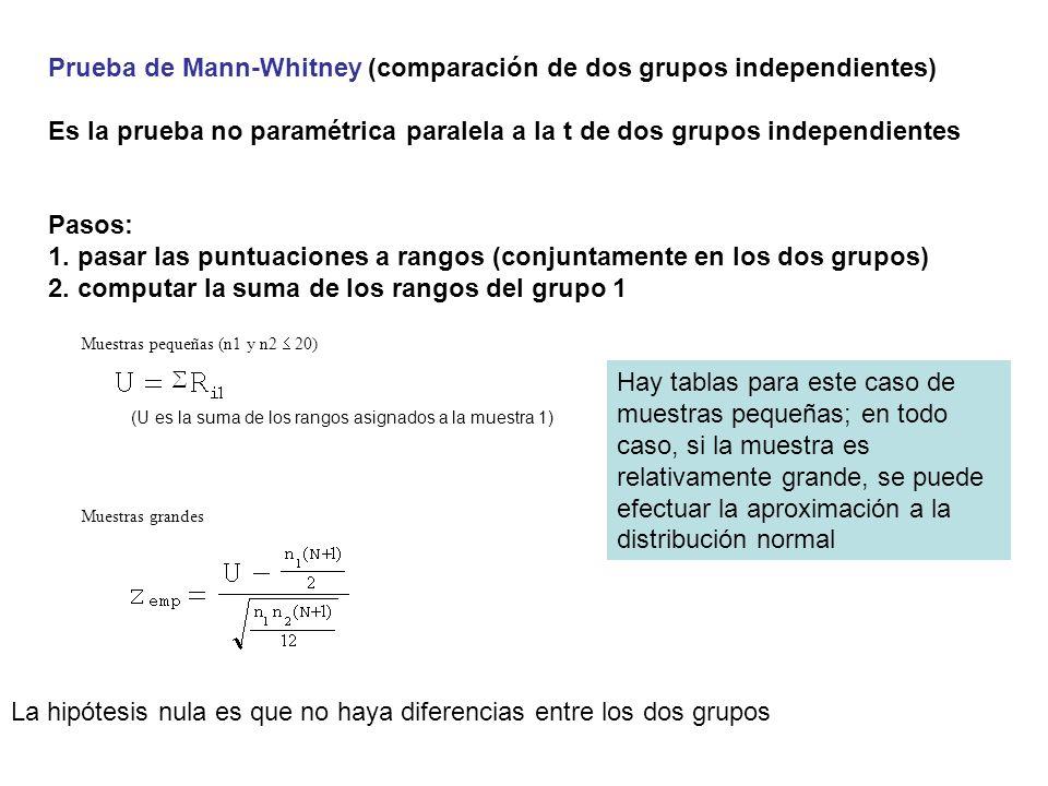 Prueba de Mann-Whitney (comparación de dos grupos independientes) Es la prueba no paramétrica paralela a la t de dos grupos independientes Pasos: 1. p