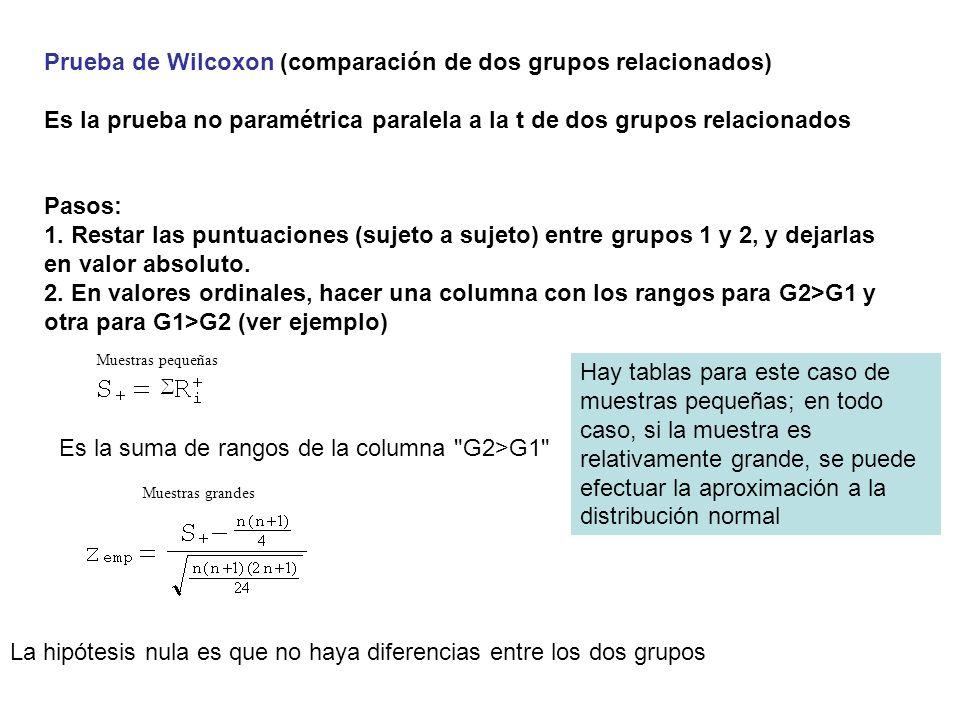 Prueba de Wilcoxon (comparación de dos grupos relacionados) Es la prueba no paramétrica paralela a la t de dos grupos relacionados Pasos: 1. Restar la