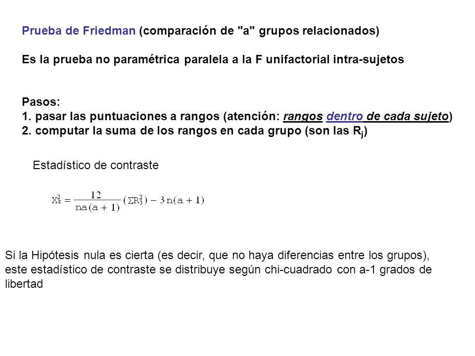 Prueba de Friedman (comparación de