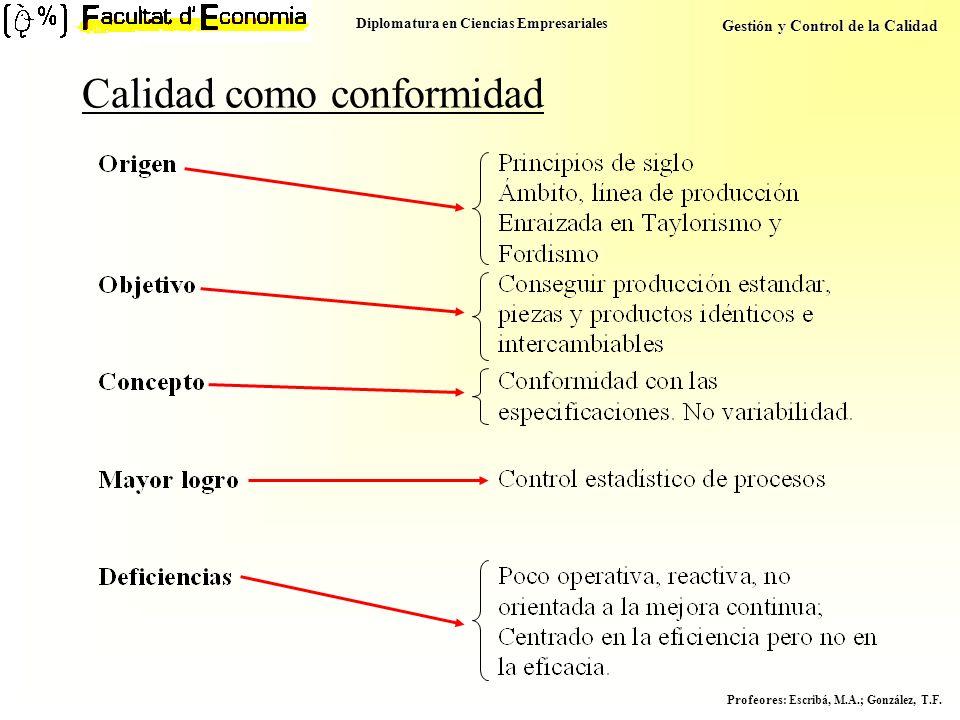 Diplomatura en Ciencias Empresariales Gestión y Control de la Calidad Profeores : Escribá, M.A.; González, T.F. Calidad como conformidad