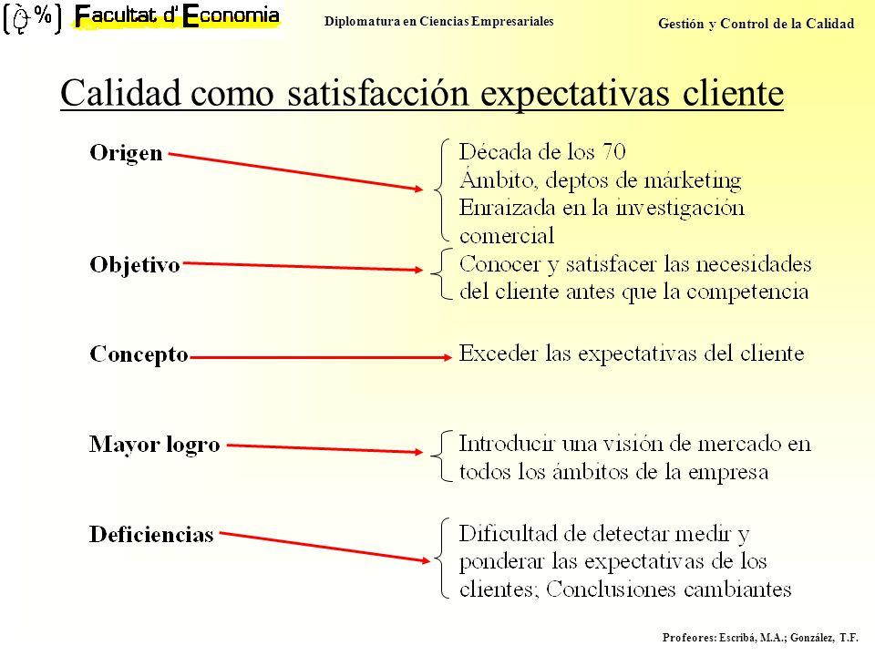 Diplomatura en Ciencias Empresariales Gestión y Control de la Calidad Profeores : Escribá, M.A.; González, T.F. Calidad como satisfacción expectativas