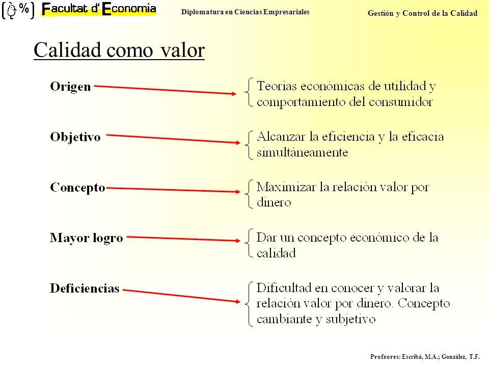 Diplomatura en Ciencias Empresariales Gestión y Control de la Calidad Profeores : Escribá, M.A.; González, T.F. Calidad como valor