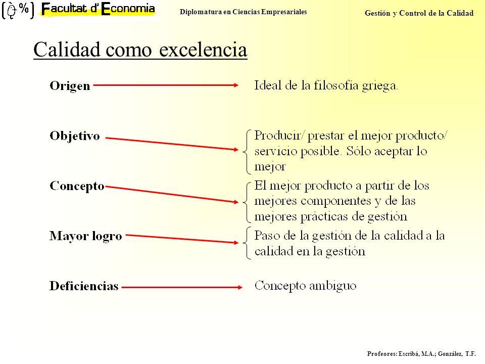 Diplomatura en Ciencias Empresariales Gestión y Control de la Calidad Profeores : Escribá, M.A.; González, T.F. Calidad como excelencia