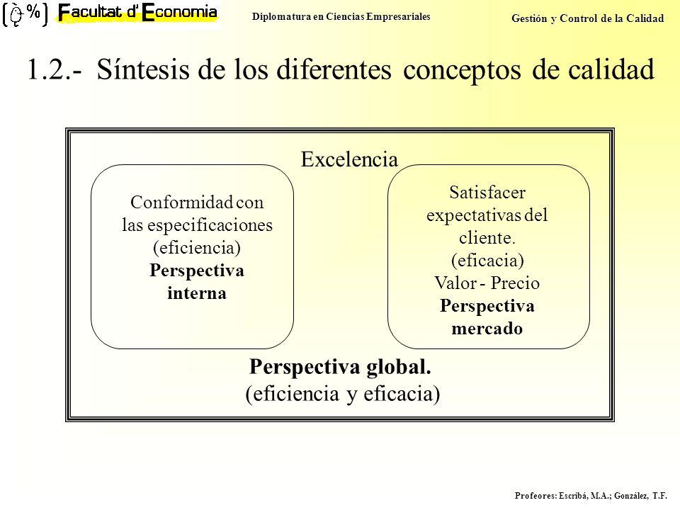 Diplomatura en Ciencias Empresariales Gestión y Control de la Calidad Profeores : Escribá, M.A.; González, T.F. 1.2.- Síntesis de los diferentes conce