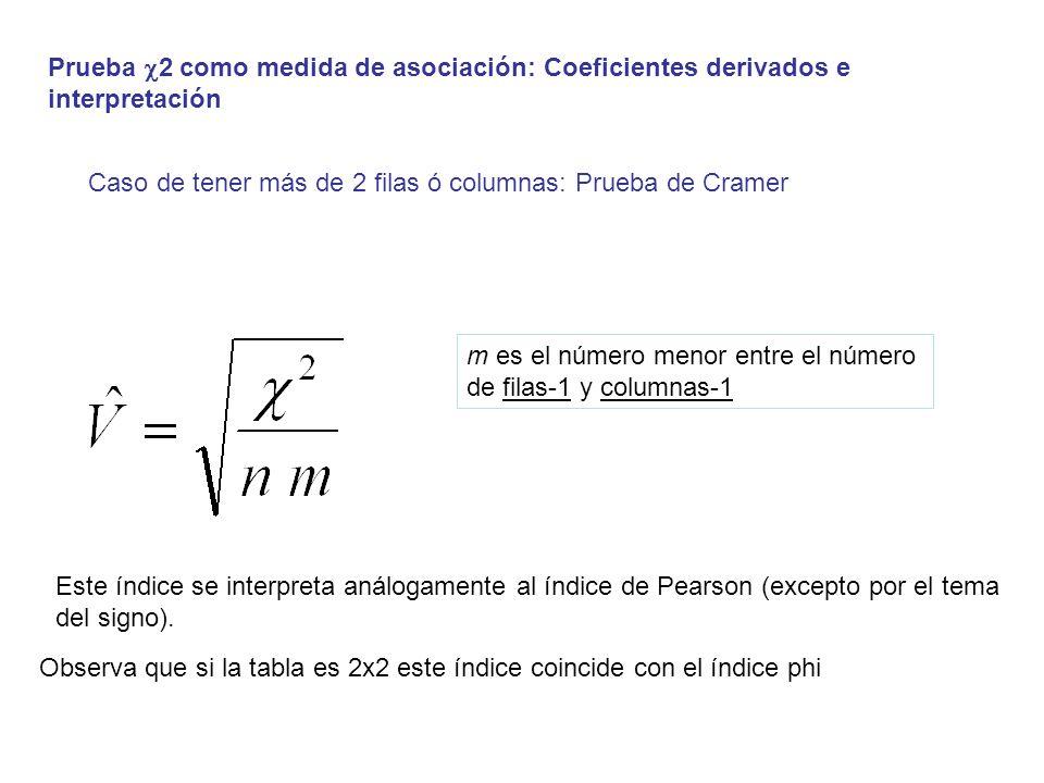 Prueba 2 como medida de asociación: Coeficientes derivados e interpretación Este índice se interpreta análogamente al índice de Pearson (excepto por e