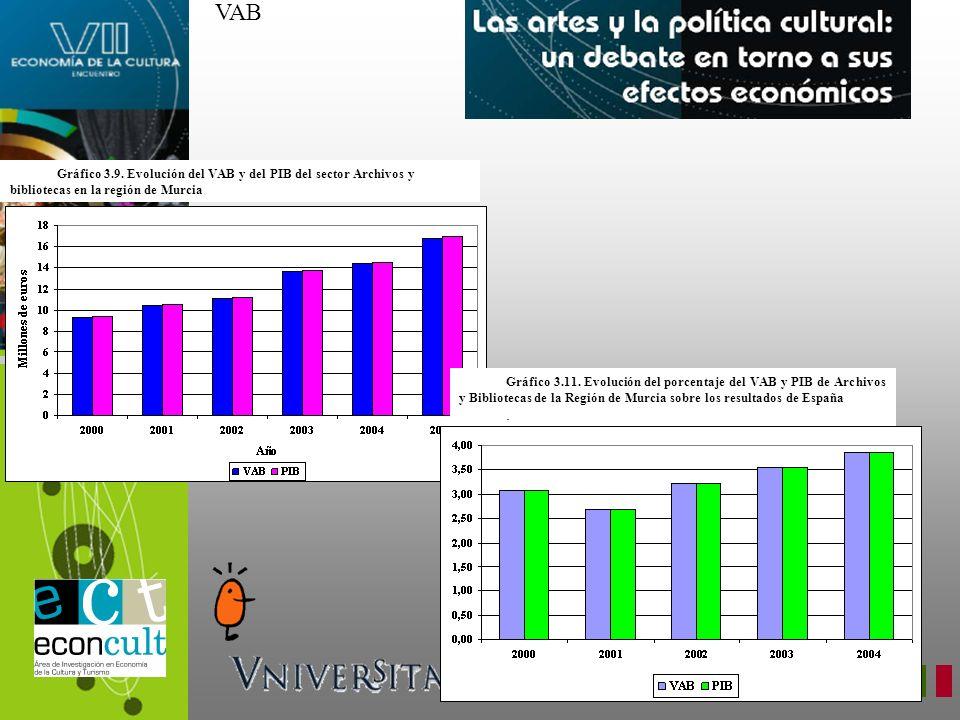 Gráfico 3.9. Evolución del VAB y del PIB del sector Archivos y bibliotecas en la región de Murcia Gráfico 3.11. Evolución del porcentaje del VAB y PIB