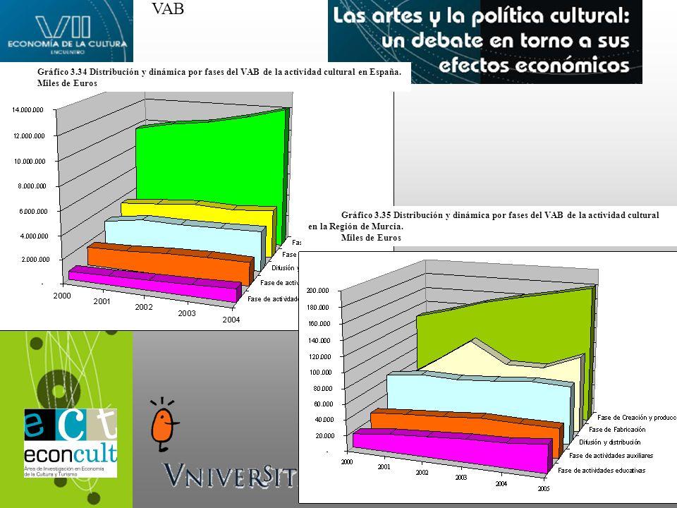 Gráfico 3.34 Distribución y dinámica por fases del VAB de la actividad cultural en España. Miles de Euros Gráfico 3.35 Distribución y dinámica por fas