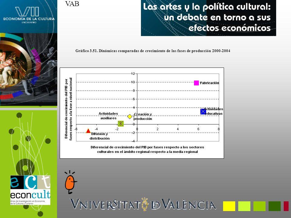 VAB Gráfico 3.51. Dinámicas comparadas de crecimiento de las fases de producción 2000-2004