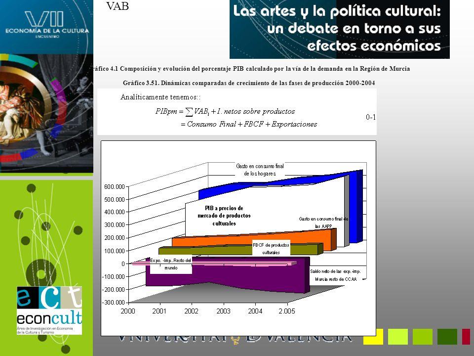 VAB Gráfico 3.51. Dinámicas comparadas de crecimiento de las fases de producción 2000-2004 Gráfico 4.1 Composición y evolución del porcentaje PIB calc