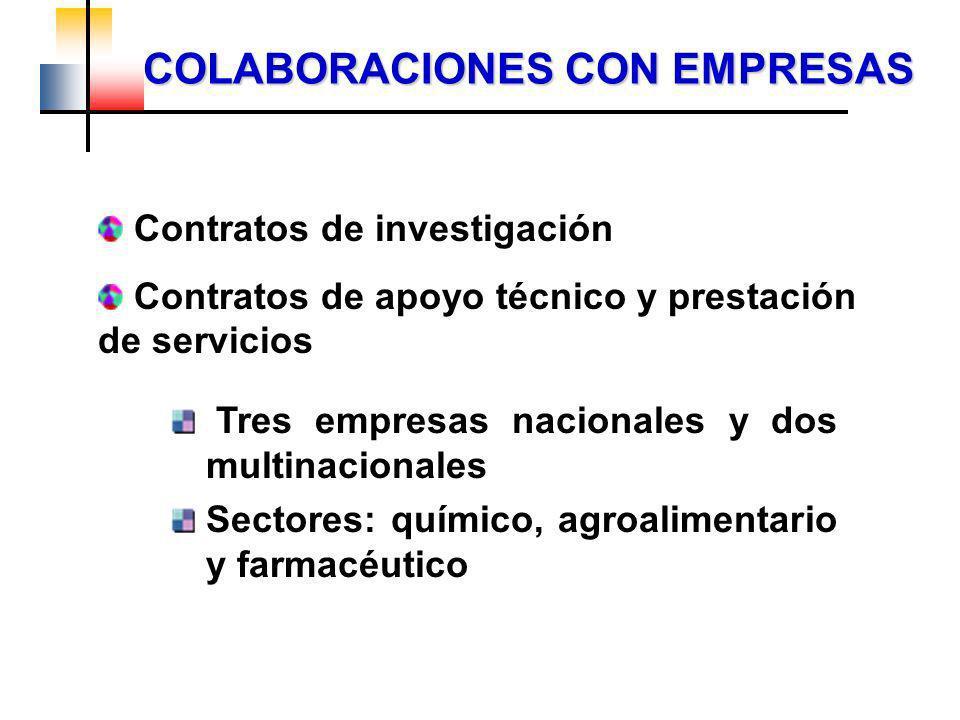Tres empresas nacionales y dos multinacionales Sectores: químico, agroalimentario y farmacéutico Contratos de investigación Contratos de apoyo técnico