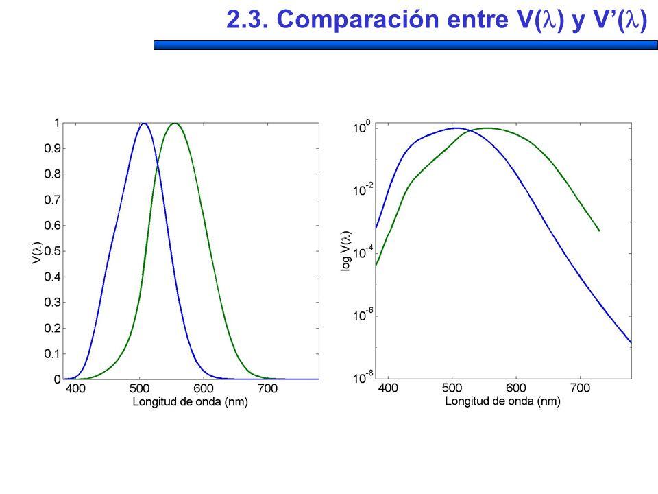 2.3. Comparación entre V( ) y V( )