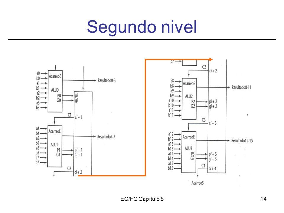 EC/FC Capítulo 814 Segundo nivel