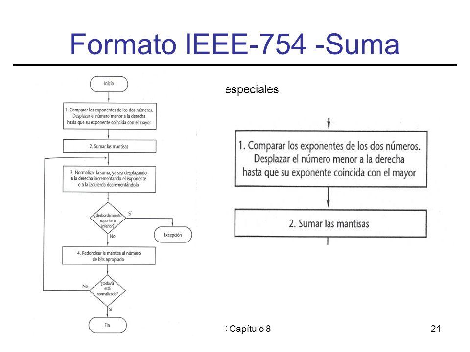 EC/FC Capítulo 821 Formato IEEE-754 -Suma Casos especiales
