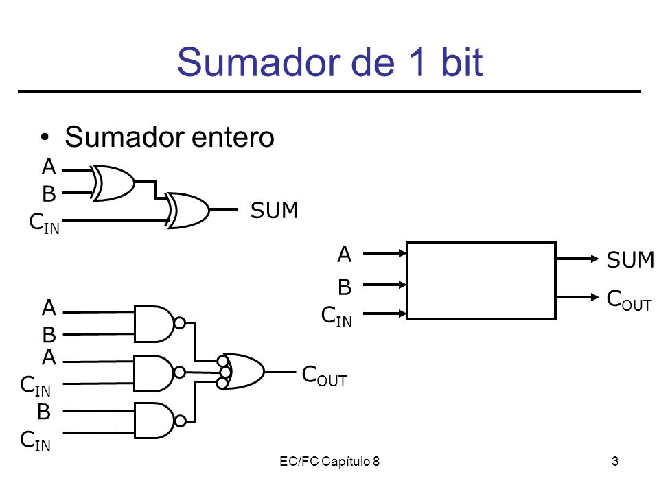 EC/FC Capítulo 83 Sumador de 1 bit Sumador entero A B C IN SUM C OUT SUM A B C IN A B C OUT A B C IN