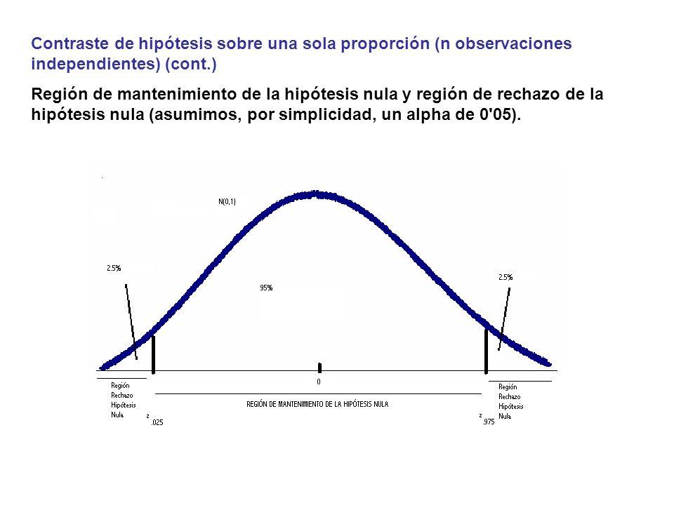 Contraste de hipótesis sobre una sola proporción (n observaciones independientes) (cont.) Región de mantenimiento de la hipótesis nula y región de rec