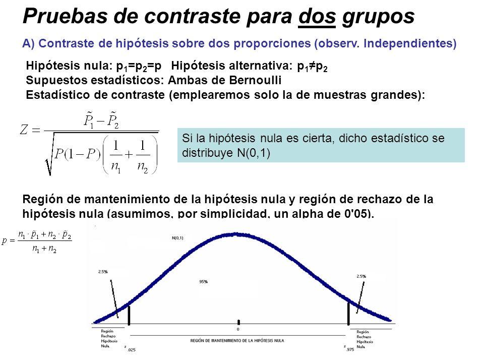 Pruebas de contraste para dos grupos A) Contraste de hipótesis sobre dos proporciones (observ. Independientes) Hipótesis nula: p 1 =p 2 =p Hipótesis a