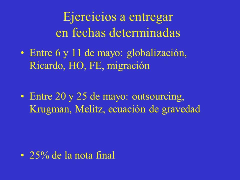 Ejercicios a entregar en fechas determinadas Entre 6 y 11 de mayo: globalización, Ricardo, HO, FE, migración Entre 20 y 25 de mayo: outsourcing, Krugman, Melitz, ecuación de gravedad 25% de la nota final