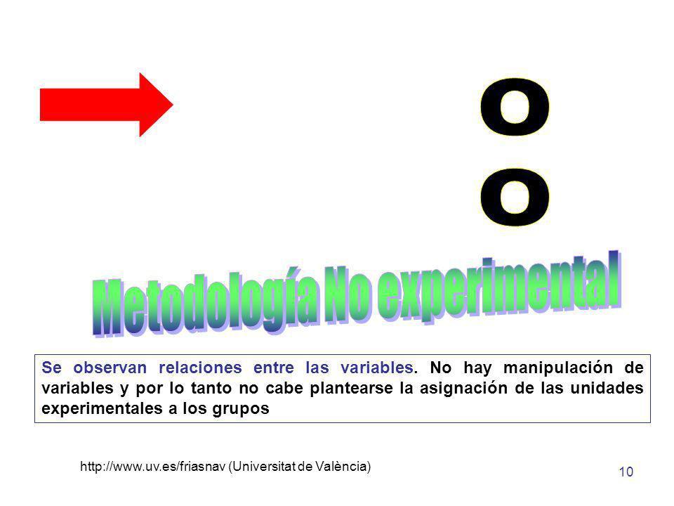 http://www.uv.es/friasnav (Universitat de València) 10 Se observan relaciones entre las variables. No hay manipulación de variables y por lo tanto no