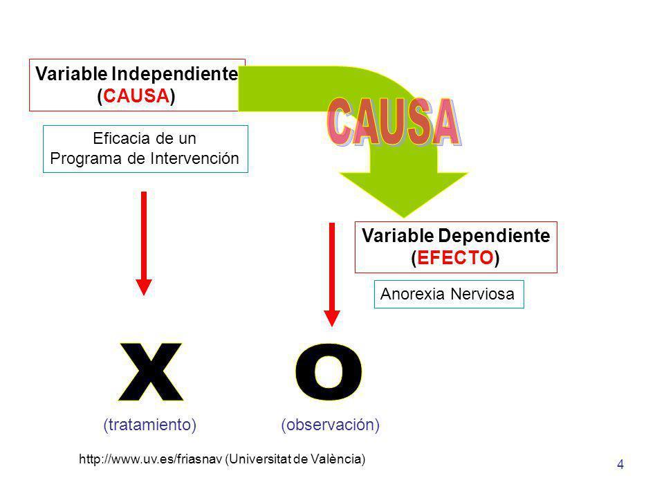 http://www.uv.es/friasnav (Universitat de València) 4 Eficacia de un Programa de Intervención Anorexia Nerviosa Variable Independiente (CAUSA) Variabl