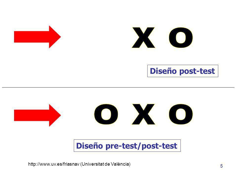 http://www.uv.es/friasnav (Universitat de València) 6 Eficacia de un Programa de Intervención Anorexia Nerviosa Variable Independiente (CAUSA) Variable Dependiente (EFECTO)