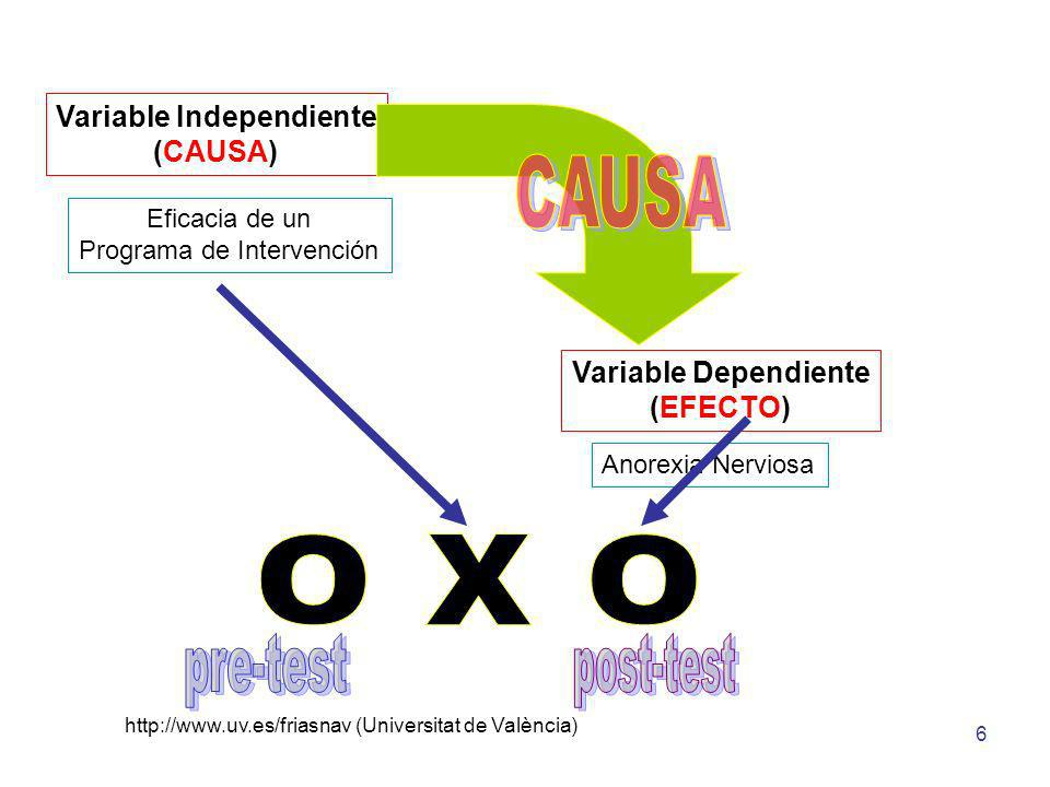 http://www.uv.es/friasnav (Universitat de València) 6 Eficacia de un Programa de Intervención Anorexia Nerviosa Variable Independiente (CAUSA) Variabl