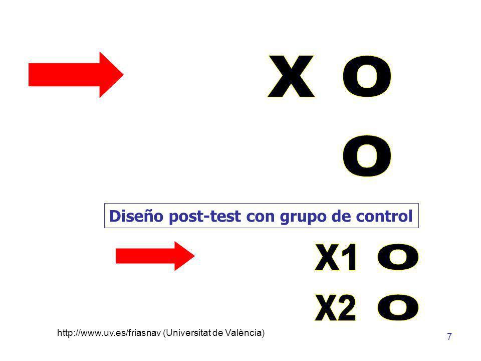 http://www.uv.es/friasnav (Universitat de València) 8 Diseño post-test con grupo de control equivalente Relaciones causales