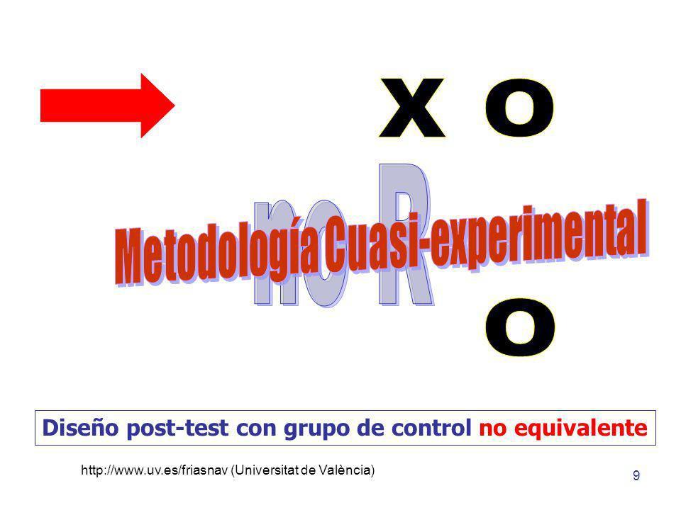 http://www.uv.es/friasnav (Universitat de València) 9 Diseño post-test con grupo de control no equivalente