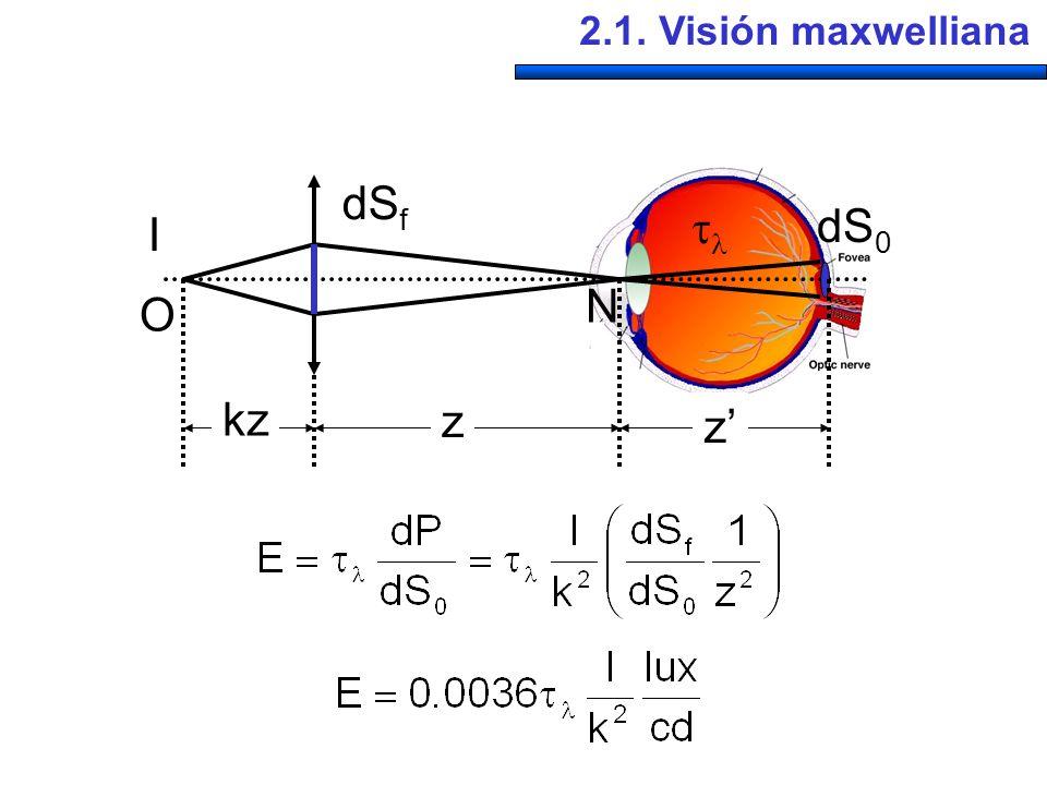 2.1. Visión maxwelliana I dS f N O kz z z dS 0
