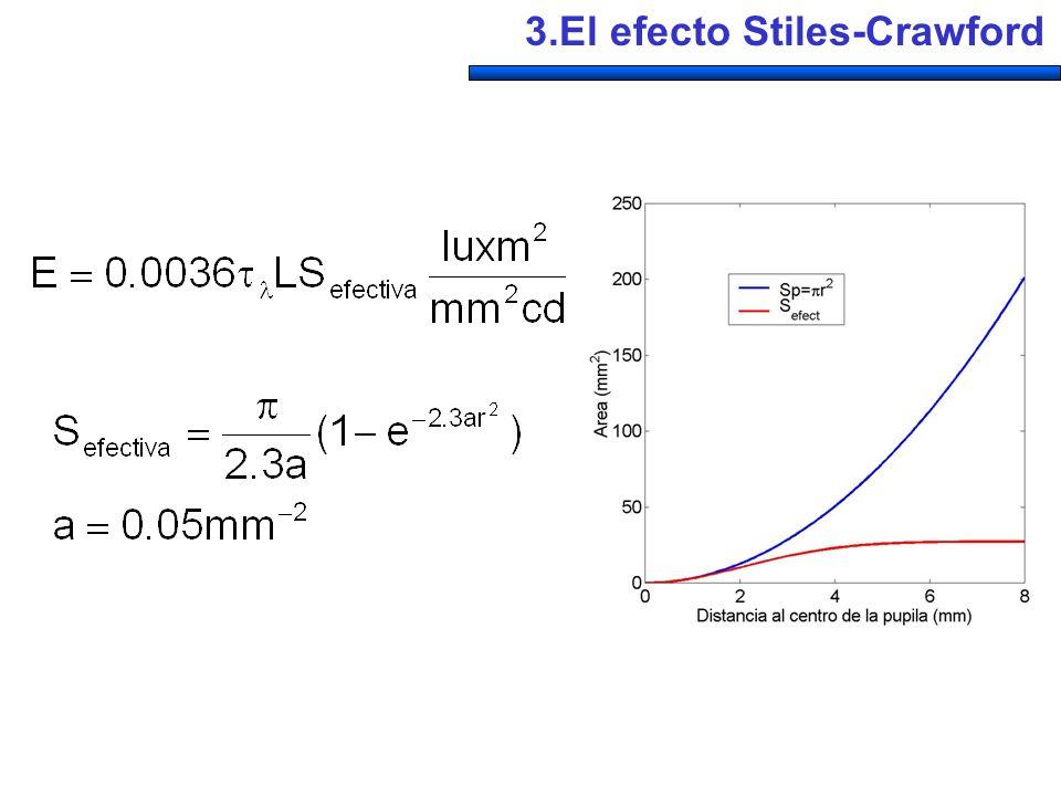 3.El efecto Stiles-Crawford