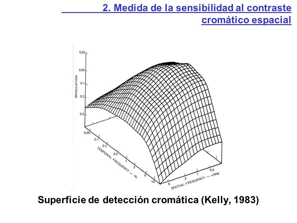 Superficie de detección cromática (Kelly, 1983) 2. Medida de la sensibilidad al contraste cromático espacial