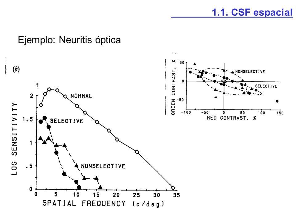 Estímulos: -Cinco frecuencias espaciales: 1.5, 3, 6, 12 y 18 c/grado -Diferentes contrastes y orientaciones para cada frecuencia.