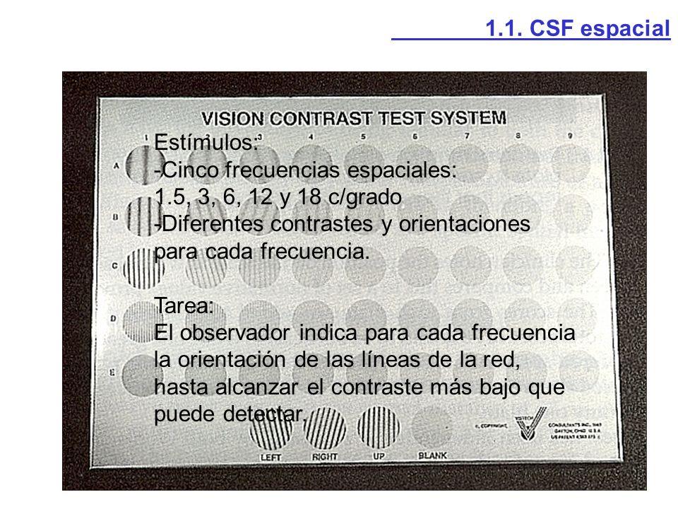Estímulos: -Cinco frecuencias espaciales: 1.5, 3, 6, 12 y 18 c/grado -Diferentes contrastes y orientaciones para cada frecuencia. Tarea: El observador