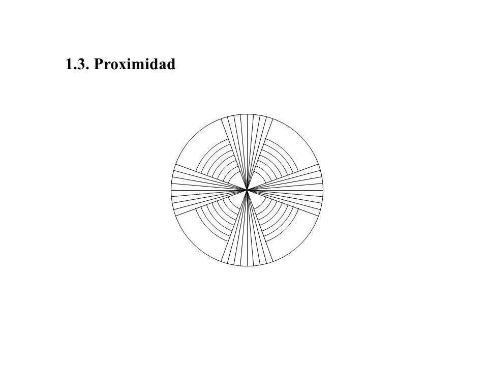 1.3. Proximidad