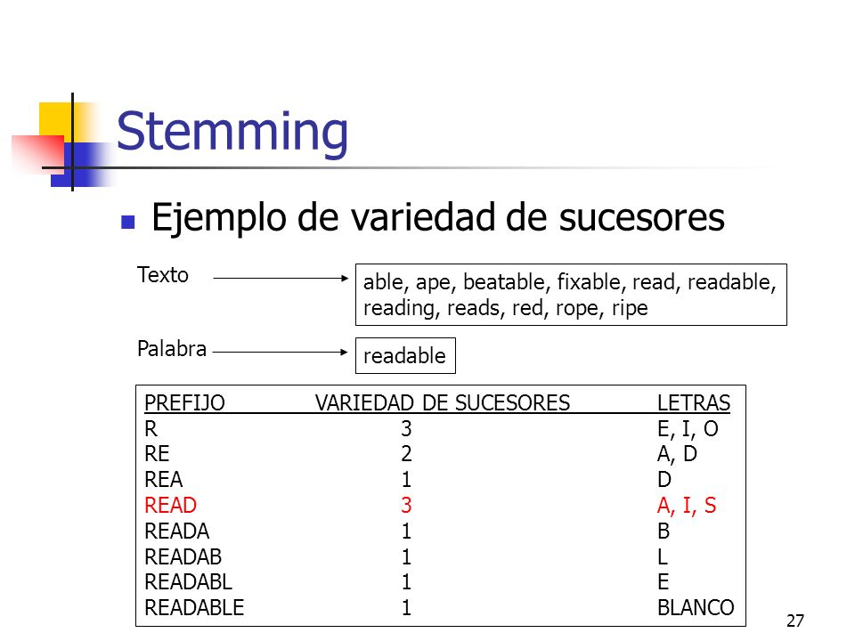 27 Stemming Ejemplo de variedad de sucesores able, ape, beatable, fixable, read, readable, reading, reads, red, rope, ripe Texto readable Palabra PREF